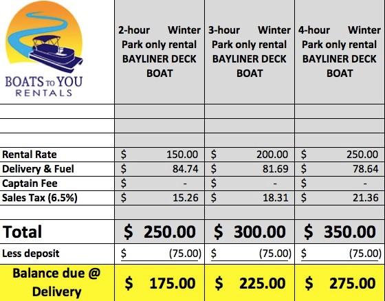 bayliner boat rental pricing